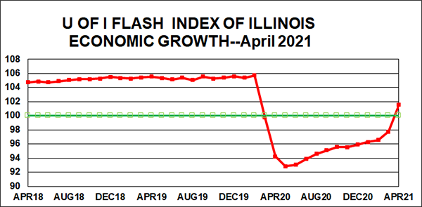Economic waters are rising in Illinois