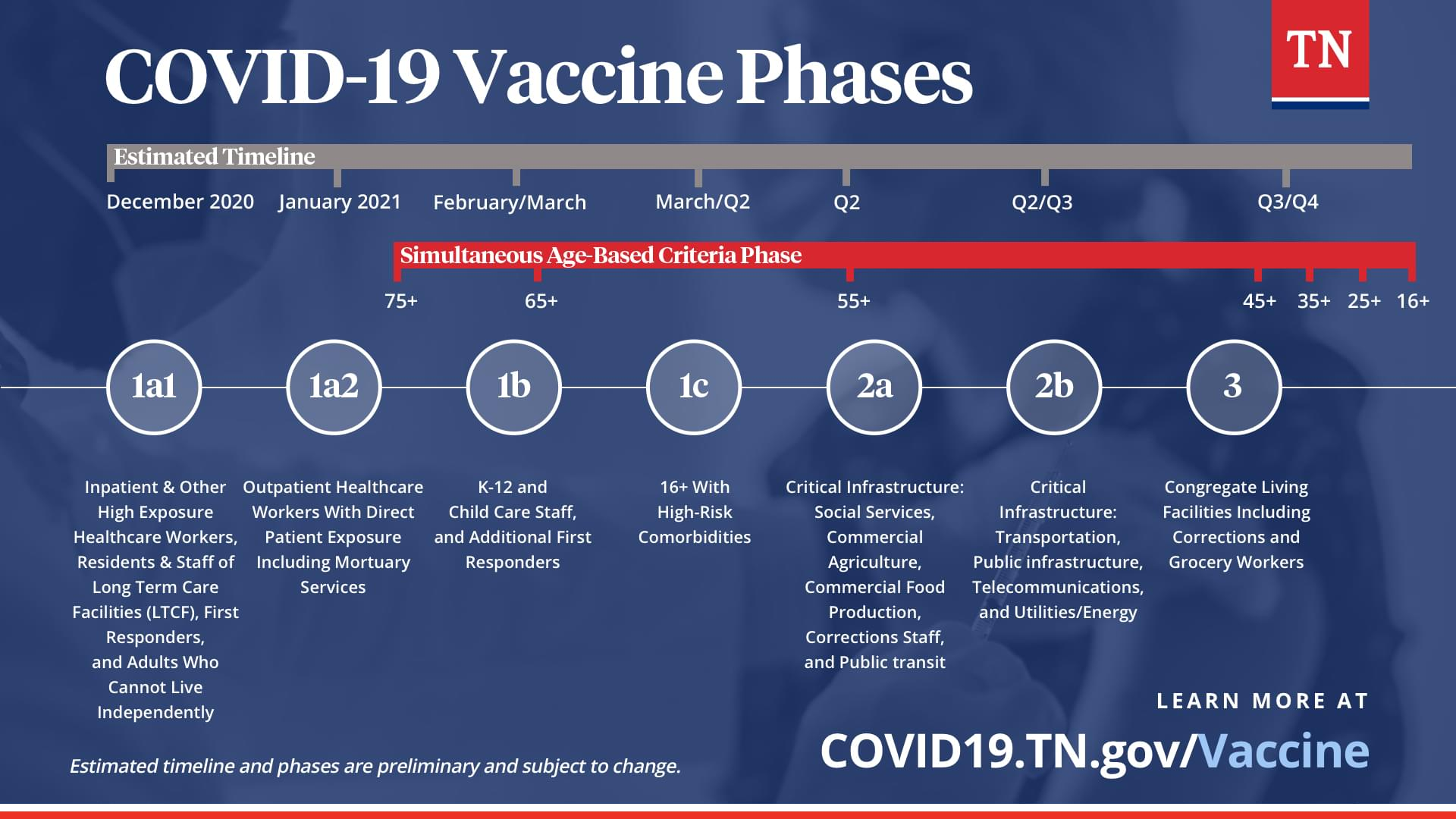 Tennessee Announces New Covid-19 Vaccination Plan