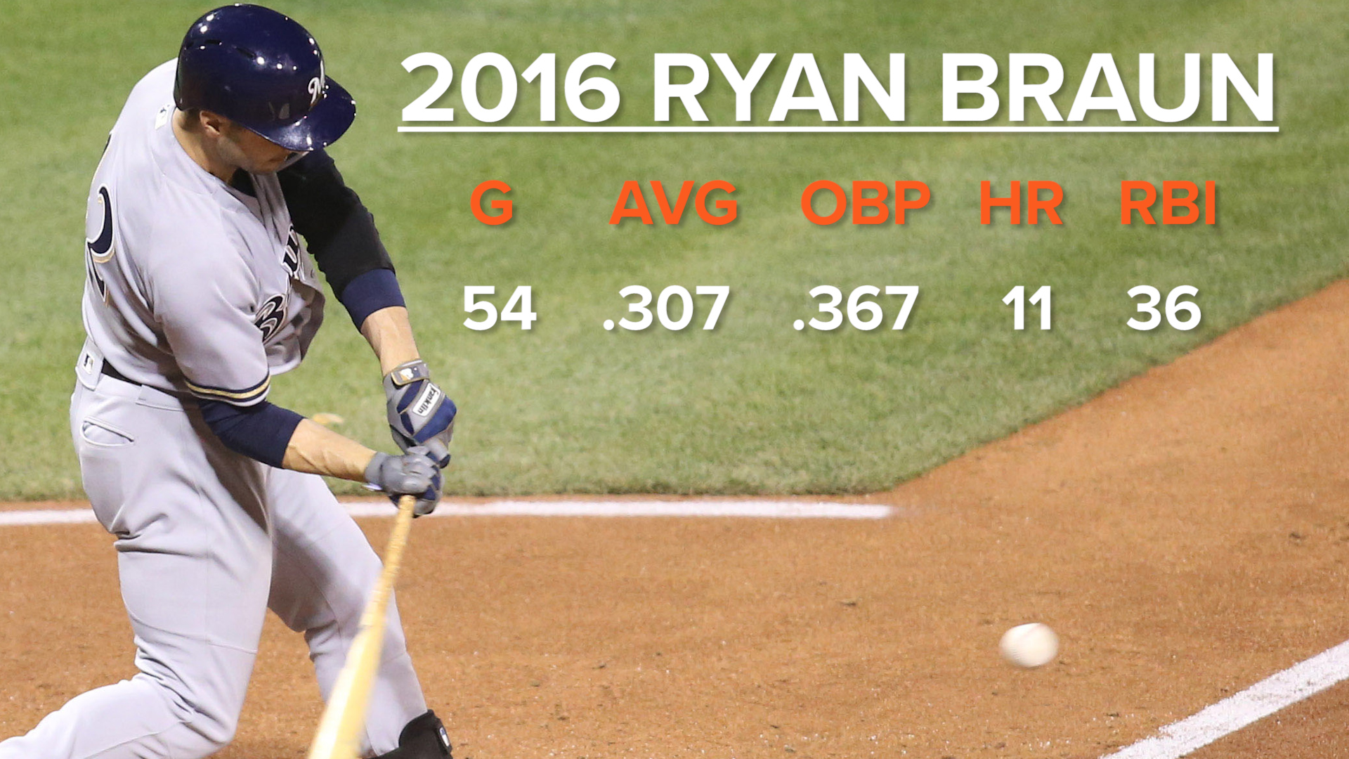▶︎ Breaking down a possible Ryan Braun trade to the Giants