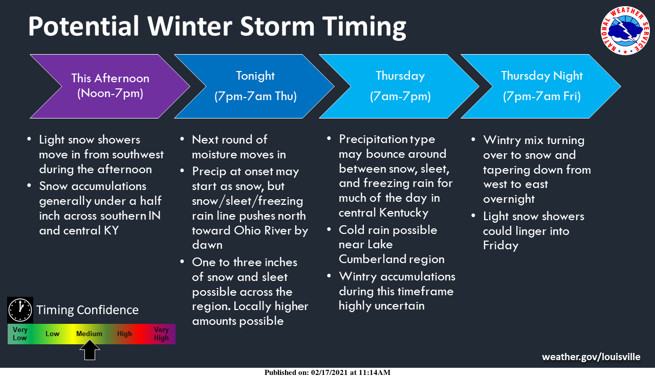 BREAKING NEWS: NWS issues winter storm warning for SOKY