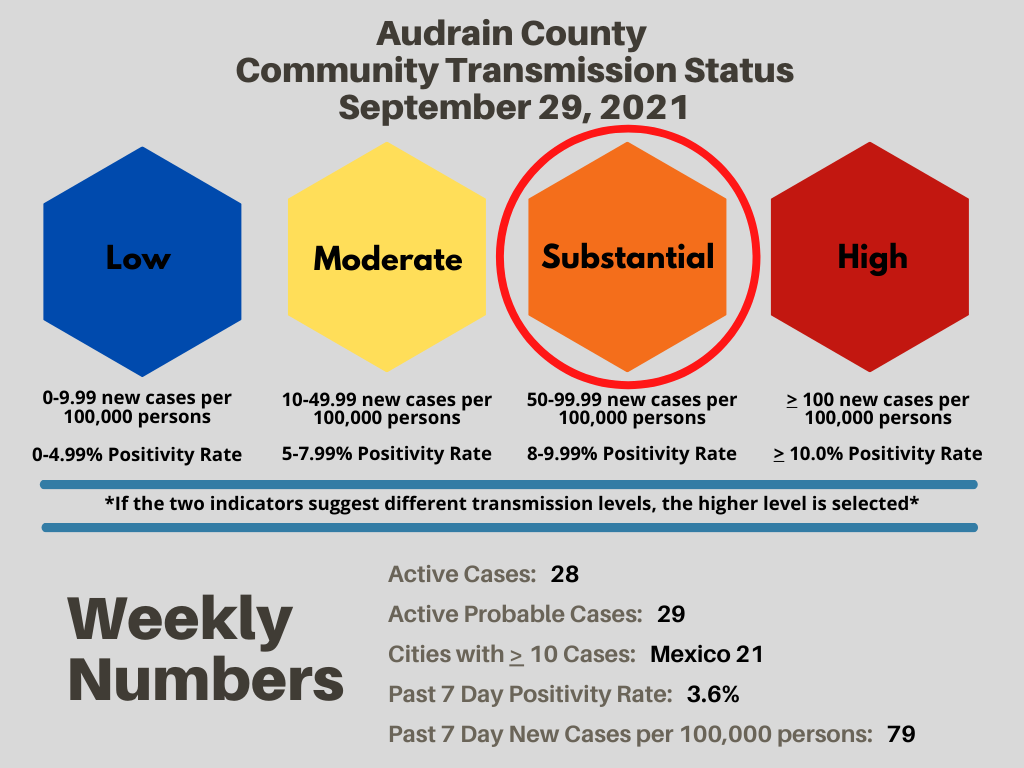 Audrain County Sees Reduction In COVID-19 Cases