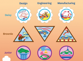 Girl Scouts Of Central IL Announce New Badges Aimed At STEM